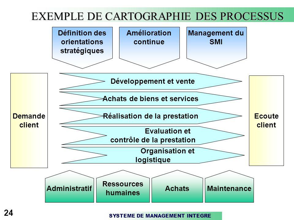 SYSTEME DE MANAGEMENT INTEGRE 24 Demande client Ecoute client EXEMPLE DE CARTOGRAPHIE DES PROCESSUS Définition des orientations stratégiques Améliorat