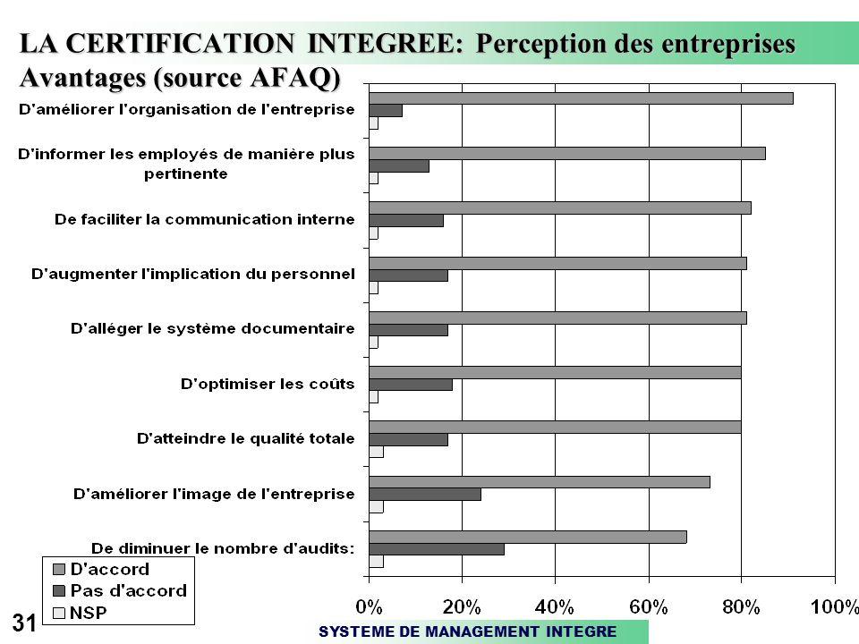 SYSTEME DE MANAGEMENT INTEGRE 31 LA CERTIFICATION INTEGREE: Perception des entreprises Avantages (source AFAQ)