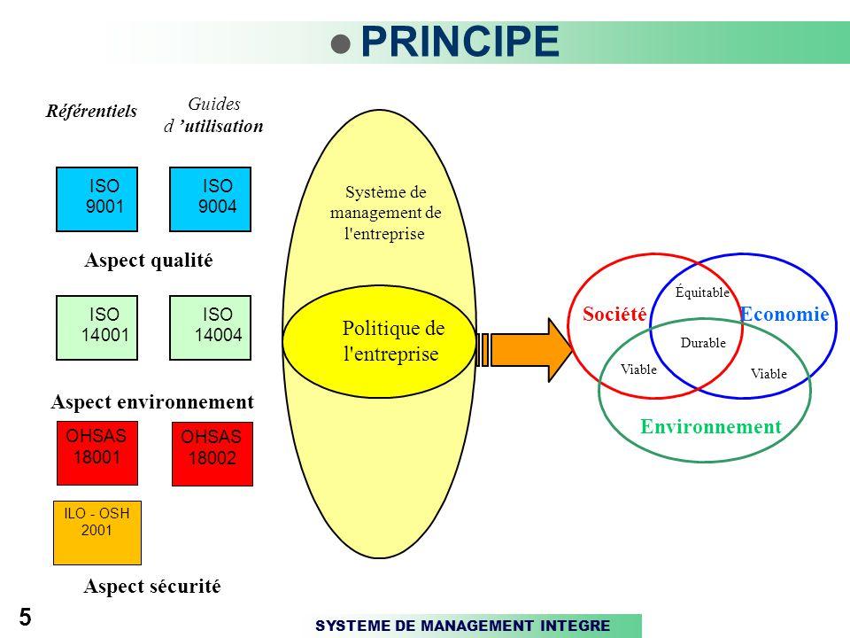 SYSTEME DE MANAGEMENT INTEGRE 5 PRINCIPE Environnement Société Viable Durable Équitable Système de management de l entreprise Guides d 'utilisation Référentiels Politique de l entreprise Aspect environnement Aspect qualité ISO 9001 ISO 9004 ISO 14001 ISO 14004 Economie OHSAS 18001 ILO - OSH 2001 Aspect sécurité OHSAS 18002