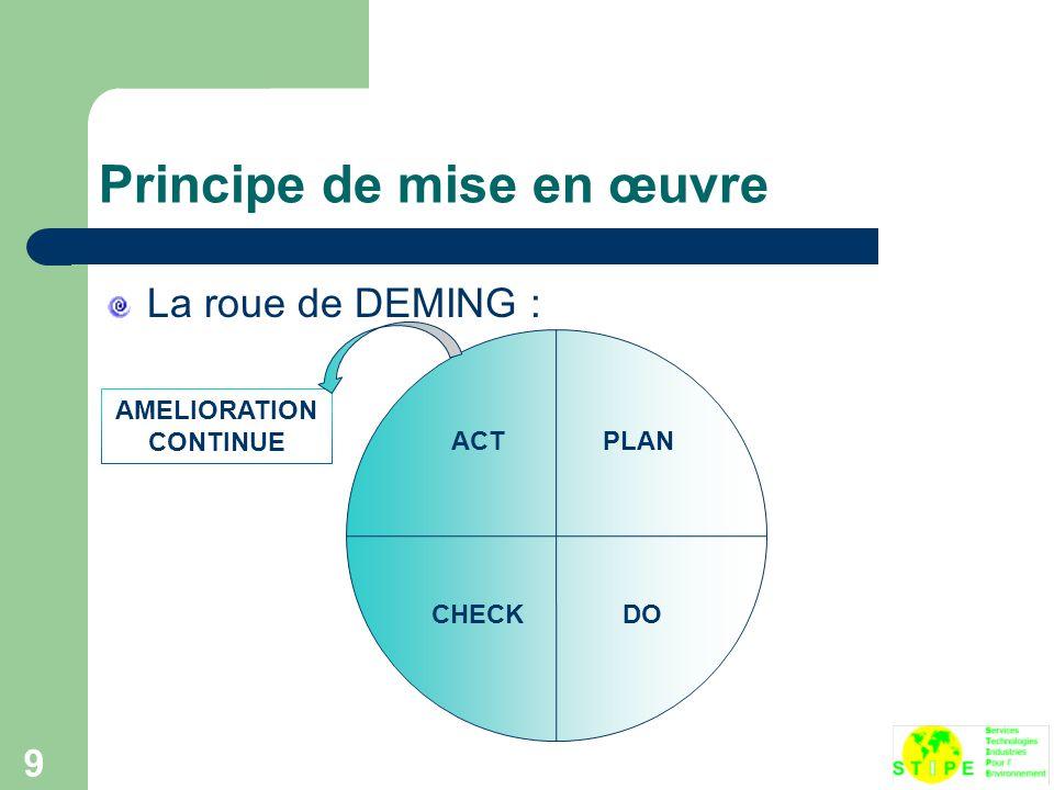 9 Principe de mise en œuvre La roue de DEMING : ACTPLAN CHECKDO AMELIORATION CONTINUE