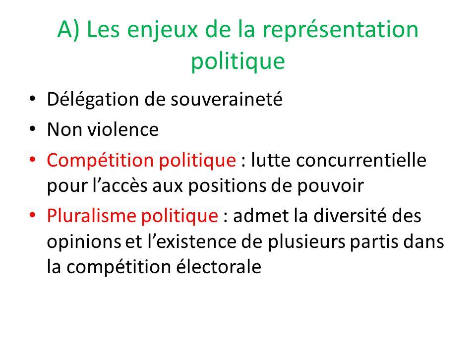 A) Les enjeux de la représentation politique Délégation de souveraineté Non violence Compétition politique : lutte concurrentielle pour l'accès aux po