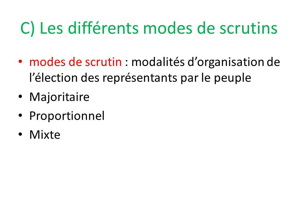 C) Les différents modes de scrutins modes de scrutin : modalités d'organisation de l'élection des représentants par le peuple Majoritaire Proportionne