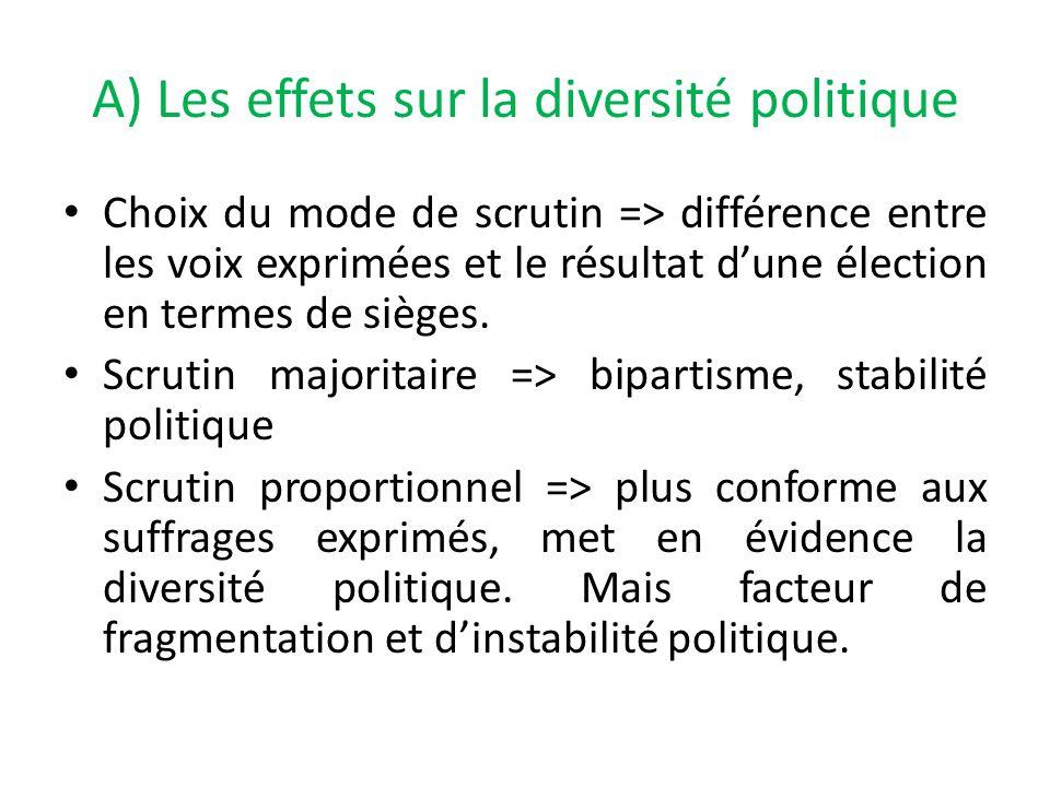 A) Les effets sur la diversité politique Choix du mode de scrutin => différence entre les voix exprimées et le résultat d'une élection en termes de si