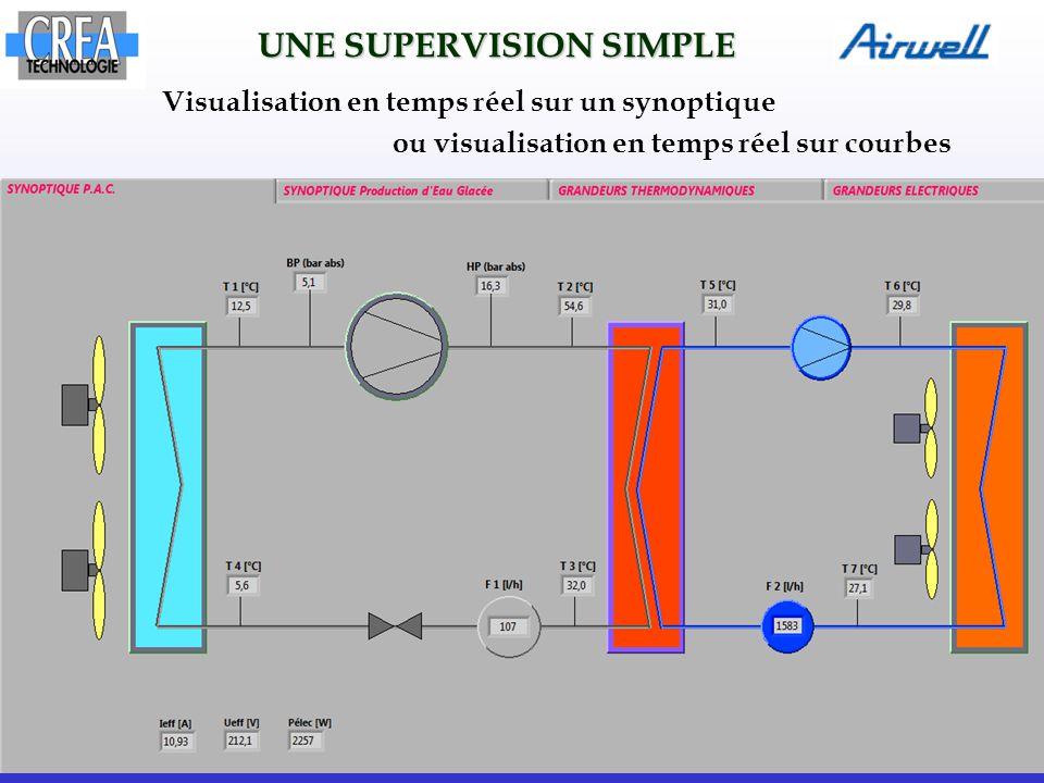 Visualisation en temps réel sur un synoptique ou visualisation en temps réel sur courbes UNE SUPERVISION SIMPLE