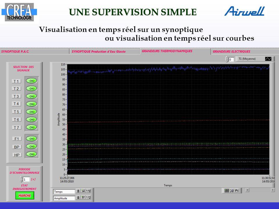 Visualisation en temps réel sur un synoptique ou visualisation en temps réel sur courbes