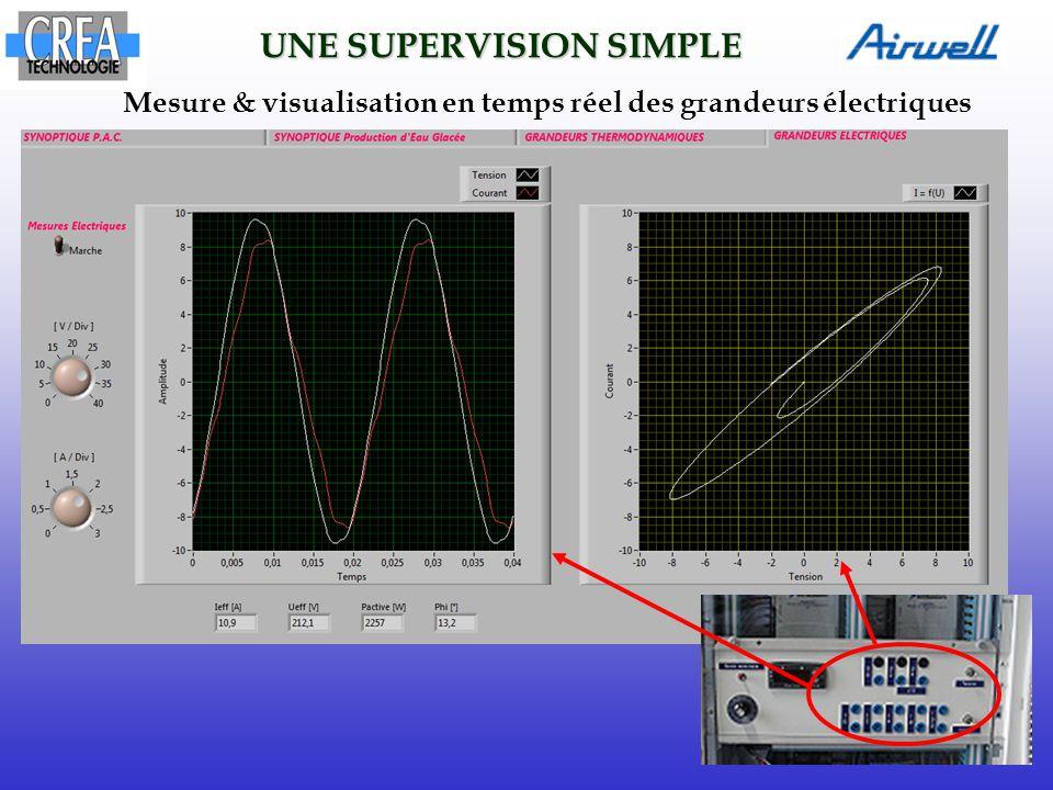 UNE SUPERVISION SIMPLE Mesure & visualisation en temps réel des grandeurs électriques