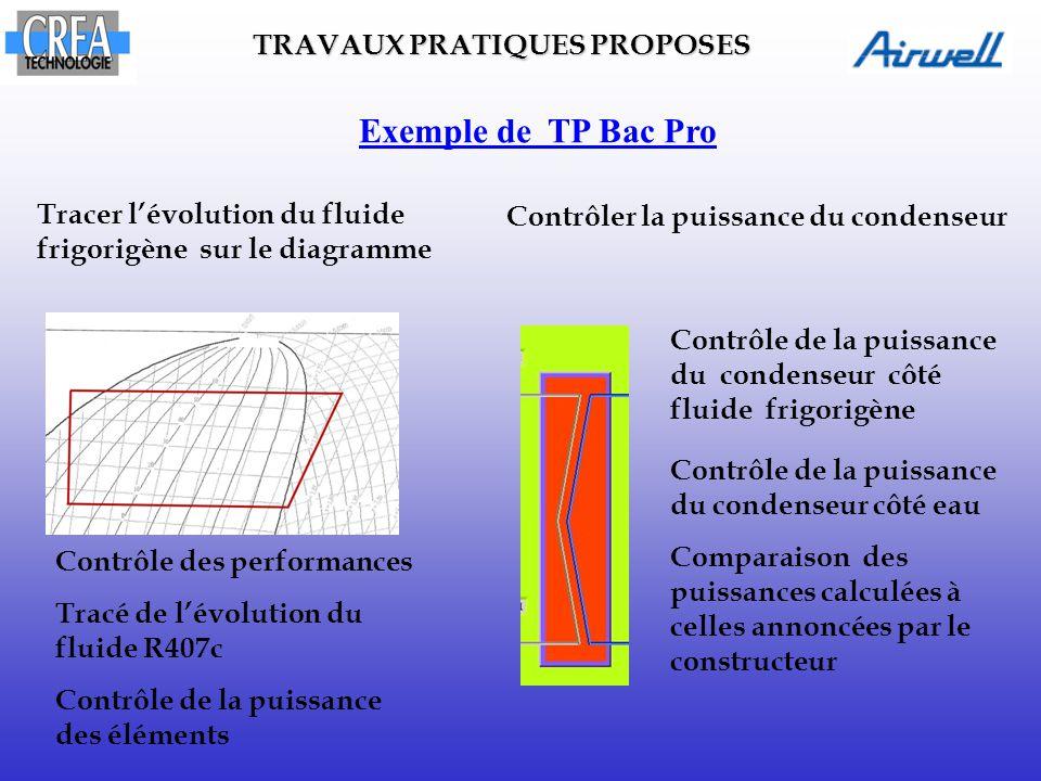 Tracer l'évolution du fluide frigorigène sur le diagramme Contrôler la puissance du condenseur Exemple de TP Bac Pro Contrôle des performances Tracé d