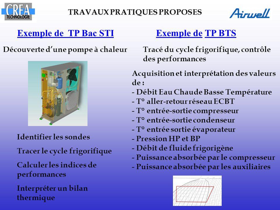 Découverte d'une pompe à chaleur Exemple de TP Bac STI Identifier les sondes Tracer le cycle frigorifique Calculer les indices de performances Interpr