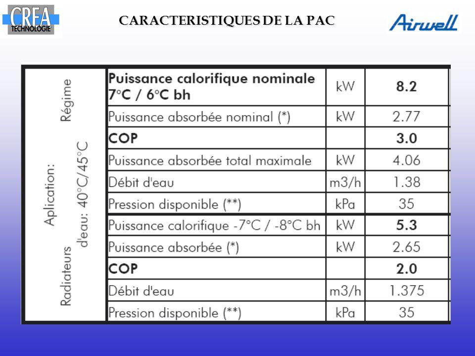 Tracer l'évolution du fluide frigorigène sur le diagramme Contrôler la puissance du condenseur Exemple de TP Bac Pro Contrôle des performances Tracé de l'évolution du fluide R407c Contrôle de la puissance des éléments Contrôle de la puissance du condenseur côté fluide frigorigène Contrôle de la puissance du condenseur côté eau Comparaison des puissances calculées à celles annoncées par le constructeur TRAVAUX PRATIQUES PROPOSES