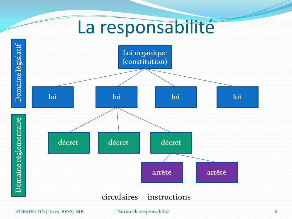 La responsabilité circulaires instructions FORMENTIN J-Yves BEES1 MF1 Notion de responsabilité6 Loi organique (constitution) loi décret arrêté Domaine