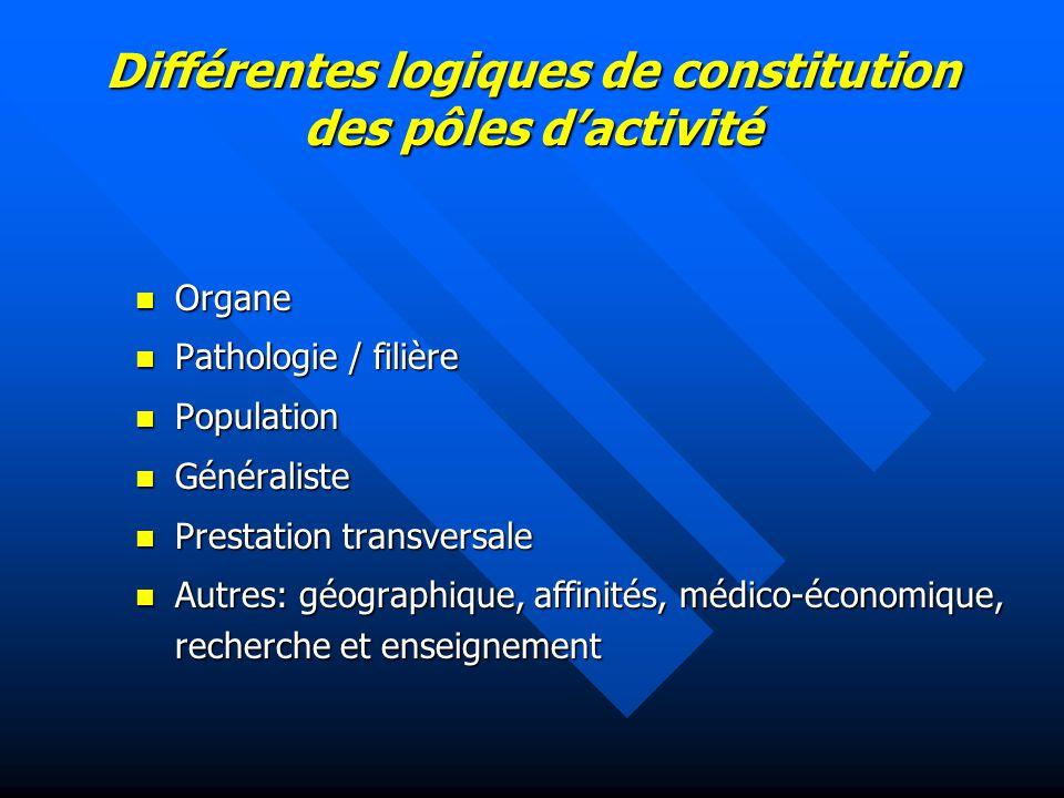 Différentes logiques de constitution des pôles d'activité Organe Organe Pathologie / filière Pathologie / filière Population Population Généraliste Gé