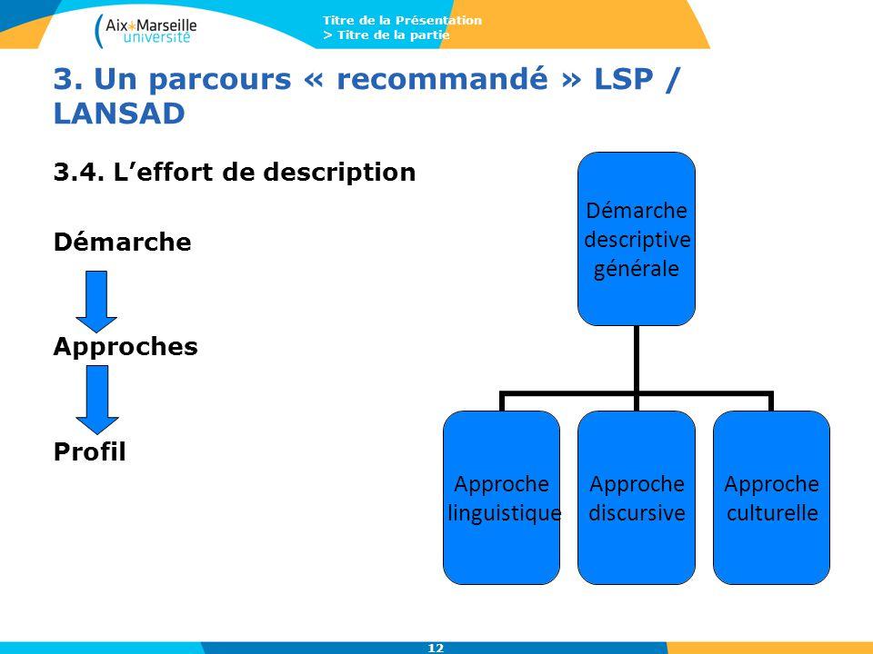 Titre de la Présentation > Titre de la partie 12 3. Un parcours « recommandé » LSP / LANSAD 3.4. L'effort de description Démarche Approches Profil Dém