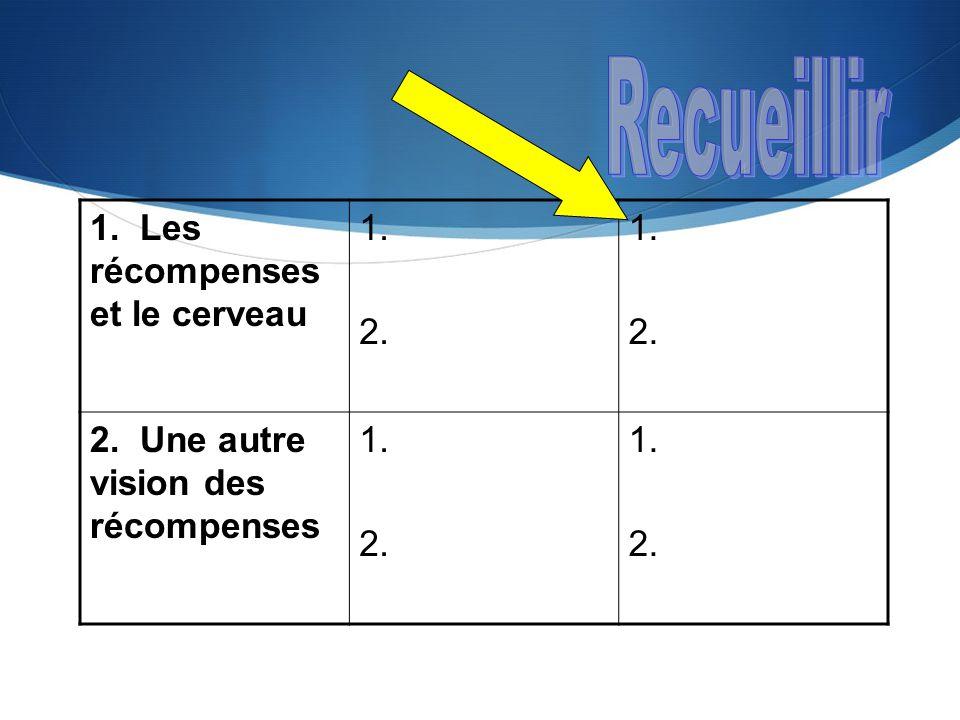  4.Les cartes d'organisation d'idées D'après Nancy Margulies (2005).