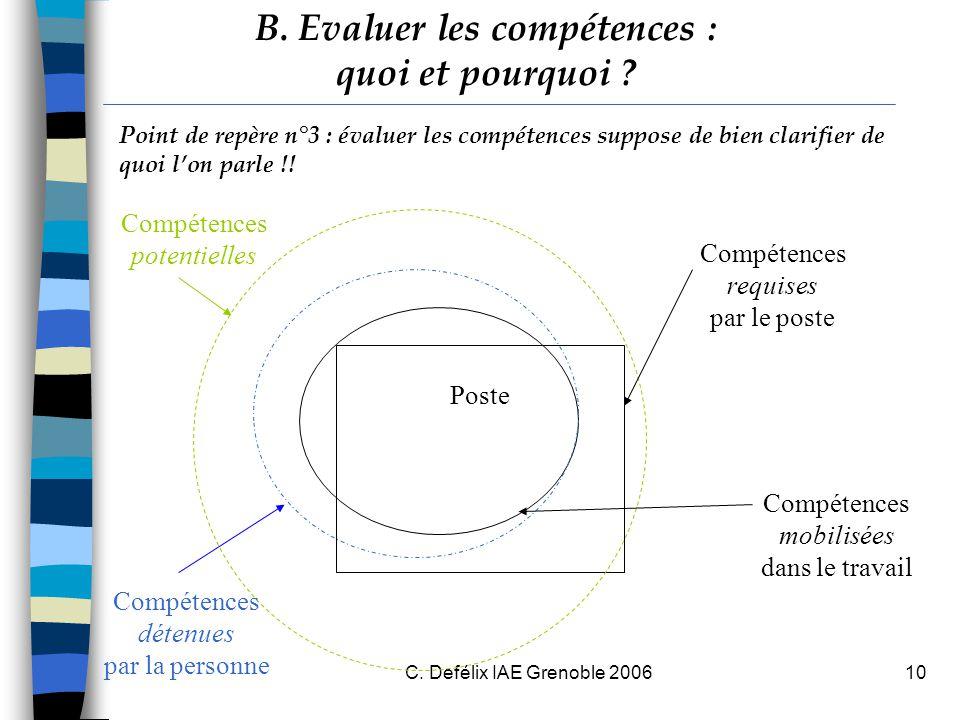 C. Defélix IAE Grenoble 200610 Poste Compétences requises par le poste Compétences mobilisées dans le travail Compétences détenues par la personne Com