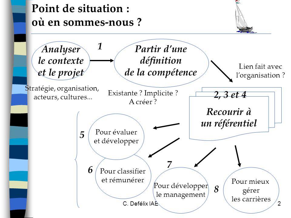 C.Defélix IAE Grenoble 20063 Recourir à un référentiel Point de situation : où en sommes-nous .