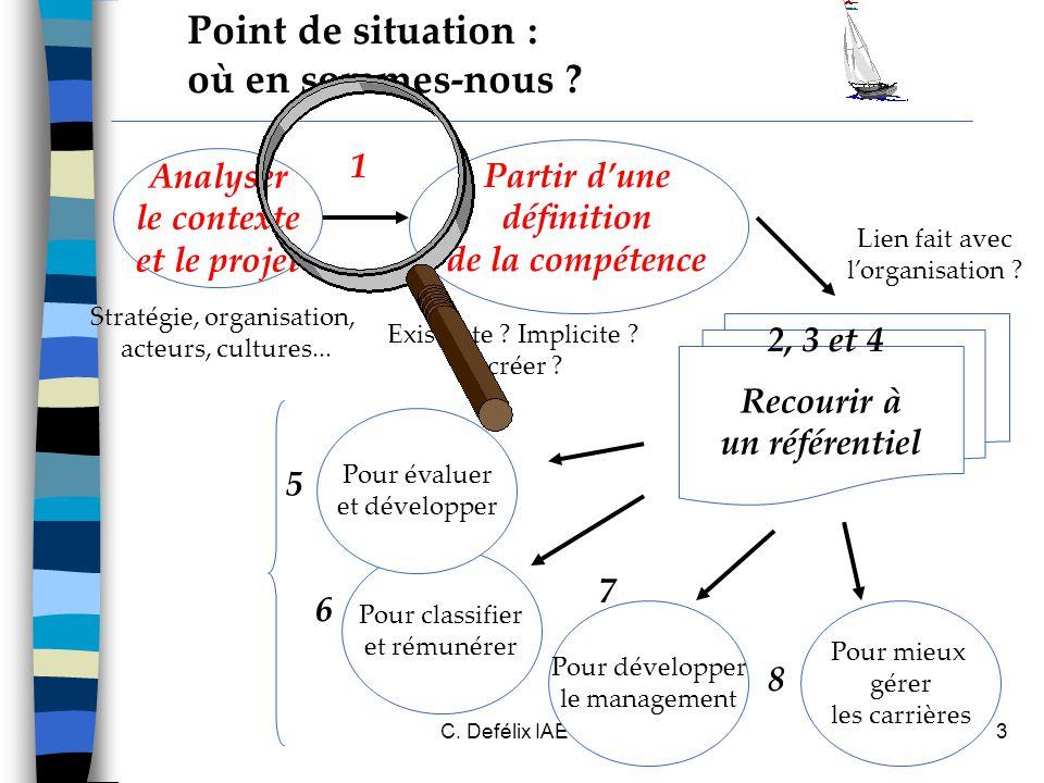 C.Defélix IAE Grenoble 20064 Recourir à un référentiel Point de situation : où en sommes-nous .