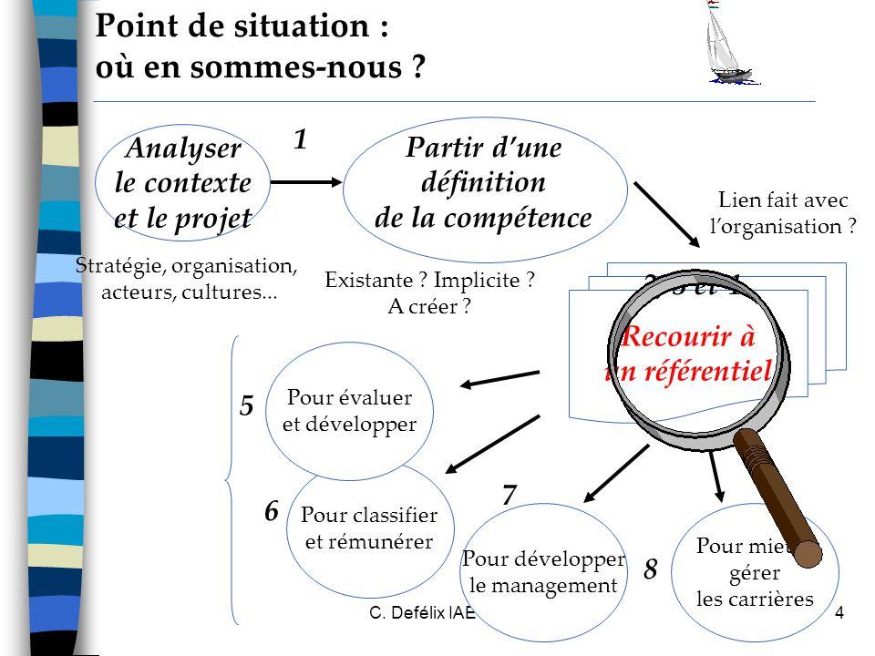 C.Defélix IAE Grenoble 20065 Recourir à un référentiel Point de situation : où en sommes-nous .