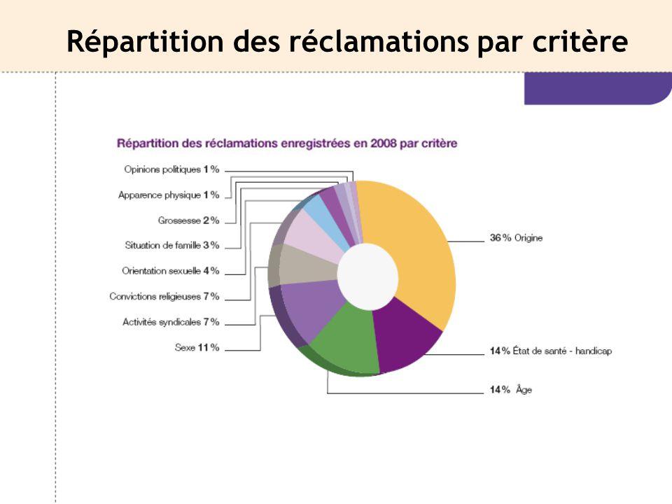Répartition des réclamations par critère