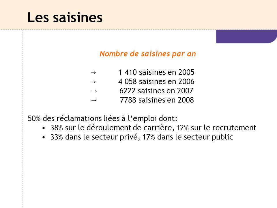 Les saisines Nombre de saisines par an → 1 410 saisines en 2005 → 4 058 saisines en 2006 → 6222 saisines en 2007 → 7788 saisines en 2008 50% des récla