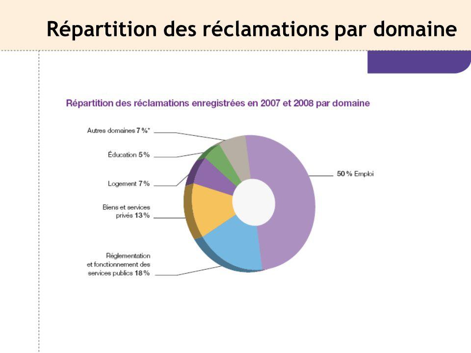 Répartition des réclamations par domaine