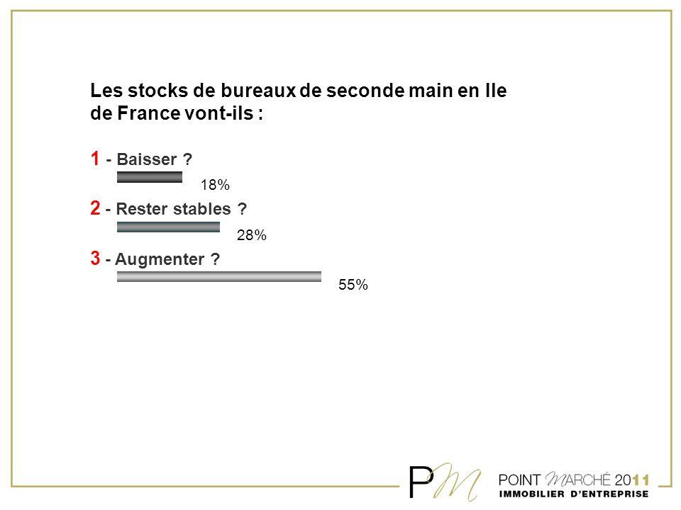 Les stocks de bureaux de seconde main en Ile de France vont-ils : 1 - Baisser ? 2 - Rester stables ? 3 - Augmenter ? 18% 28% 55%