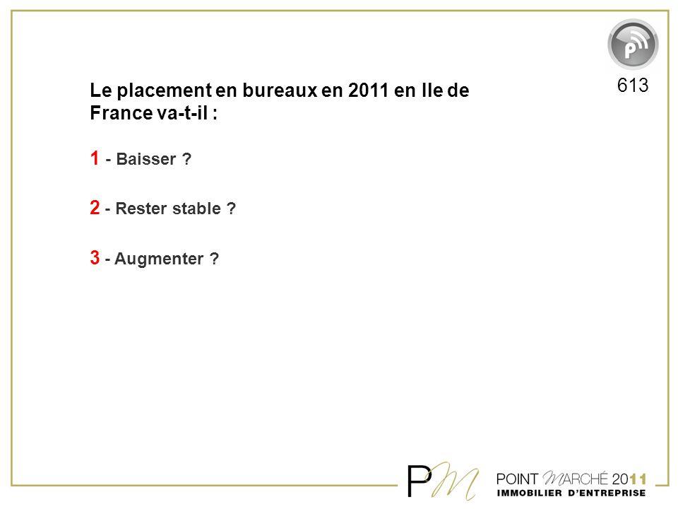 Le placement en bureaux en 2011 en Ile de France va-t-il : 1 - Baisser ? 2 - Rester stable ? 3 - Augmenter ? 613