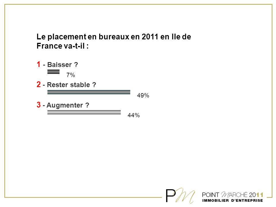 Le placement en bureaux en 2011 en Ile de France va-t-il : 1 - Baisser ? 2 - Rester stable ? 3 - Augmenter ? 7% 49% 44%