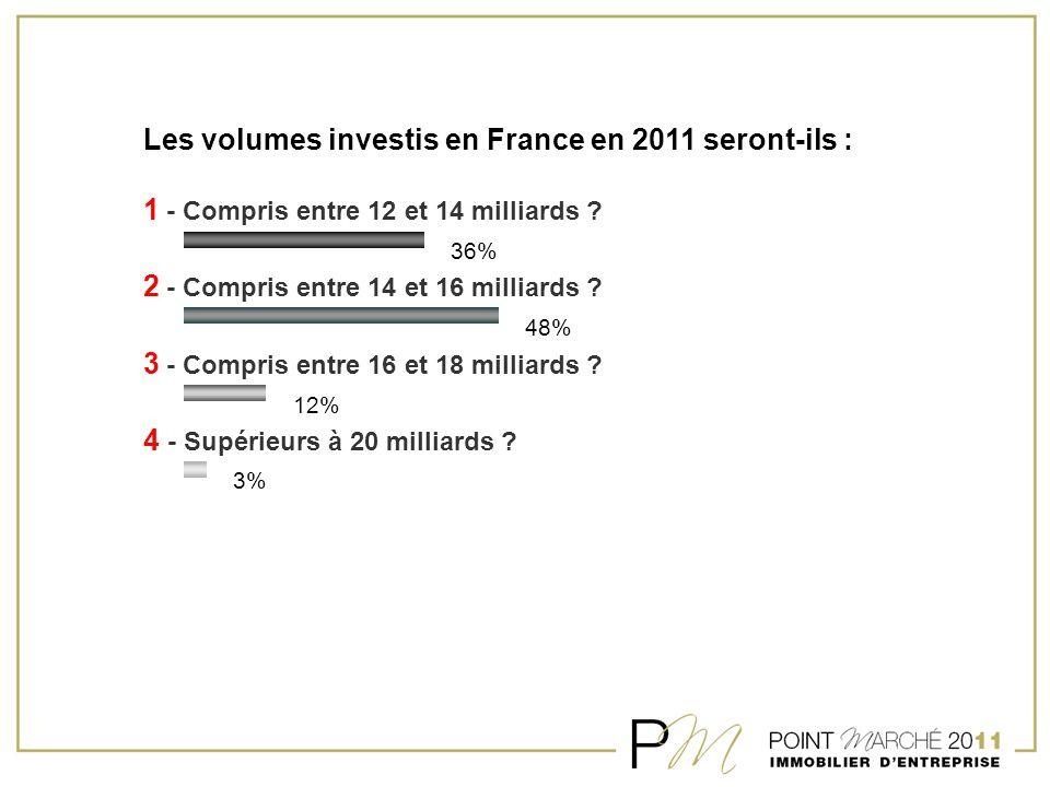 Les volumes investis en France en 2011 seront-ils : 1 - Compris entre 12 et 14 milliards ? 2 - Compris entre 14 et 16 milliards ? 3 - Compris entre 16