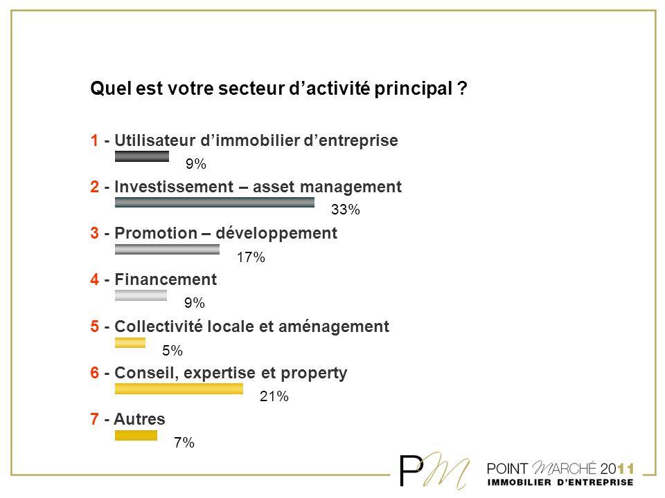 Quel est votre secteur d'activité principal ? 1 - Utilisateur d'immobilier d'entreprise 2 - Investissement – asset management 3 - Promotion – développ