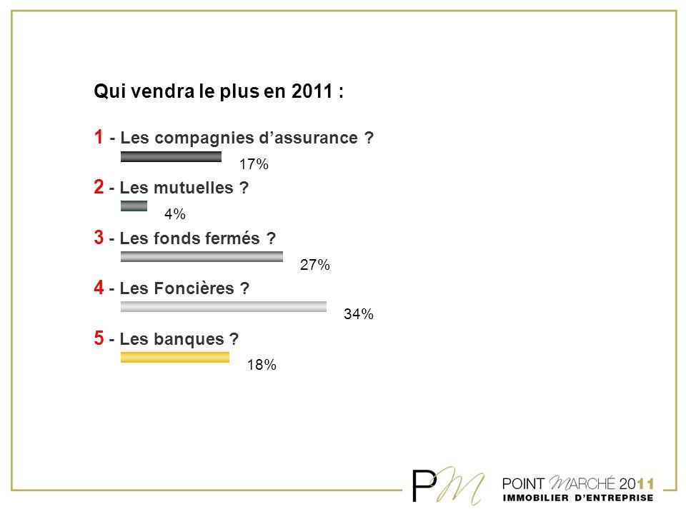 Qui vendra le plus en 2011 : 1 - Les compagnies d'assurance ? 2 - Les mutuelles ? 3 - Les fonds fermés ? 4 - Les Foncières ? 5 - Les banques ? 17% 4%