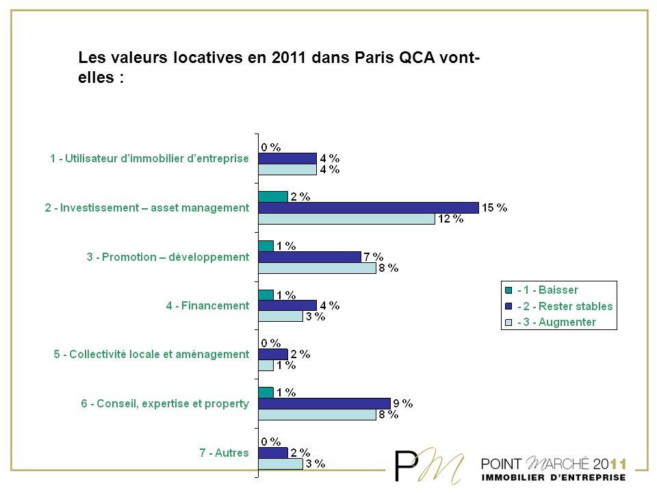Les valeurs locatives en 2011 dans Paris QCA vont- elles :