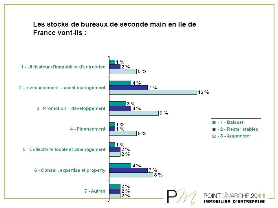 Les stocks de bureaux de seconde main en Ile de France vont-ils :