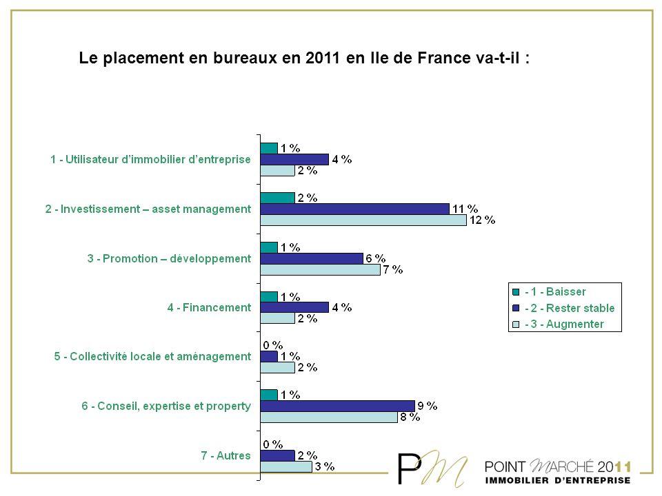 Le placement en bureaux en 2011 en Ile de France va-t-il :