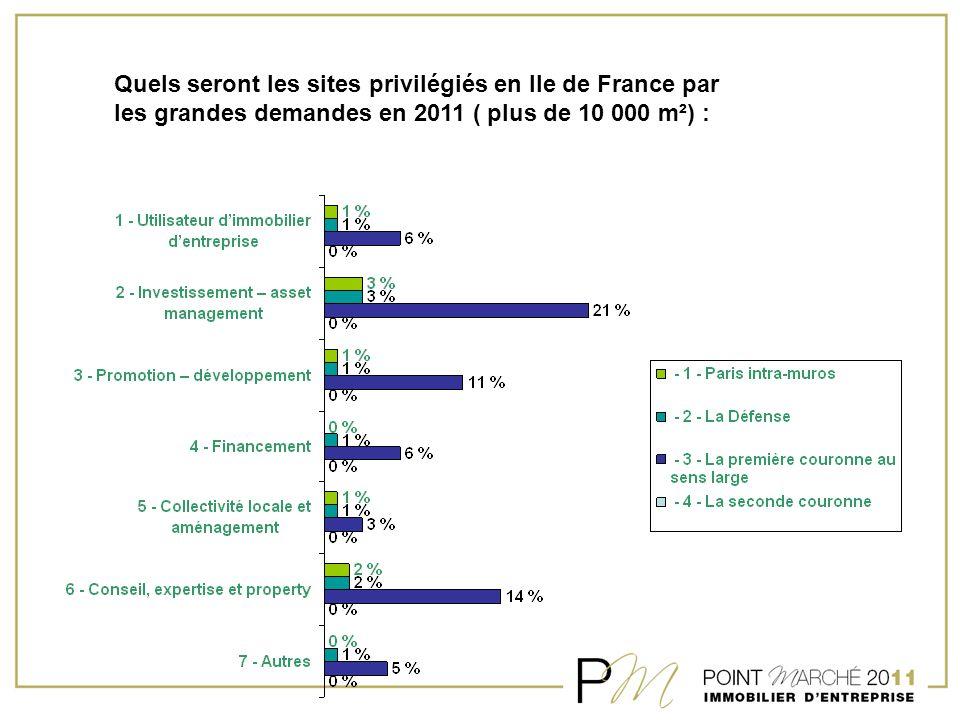 Quels seront les sites privilégiés en Ile de France par les grandes demandes en 2011 ( plus de 10 000 m²) :