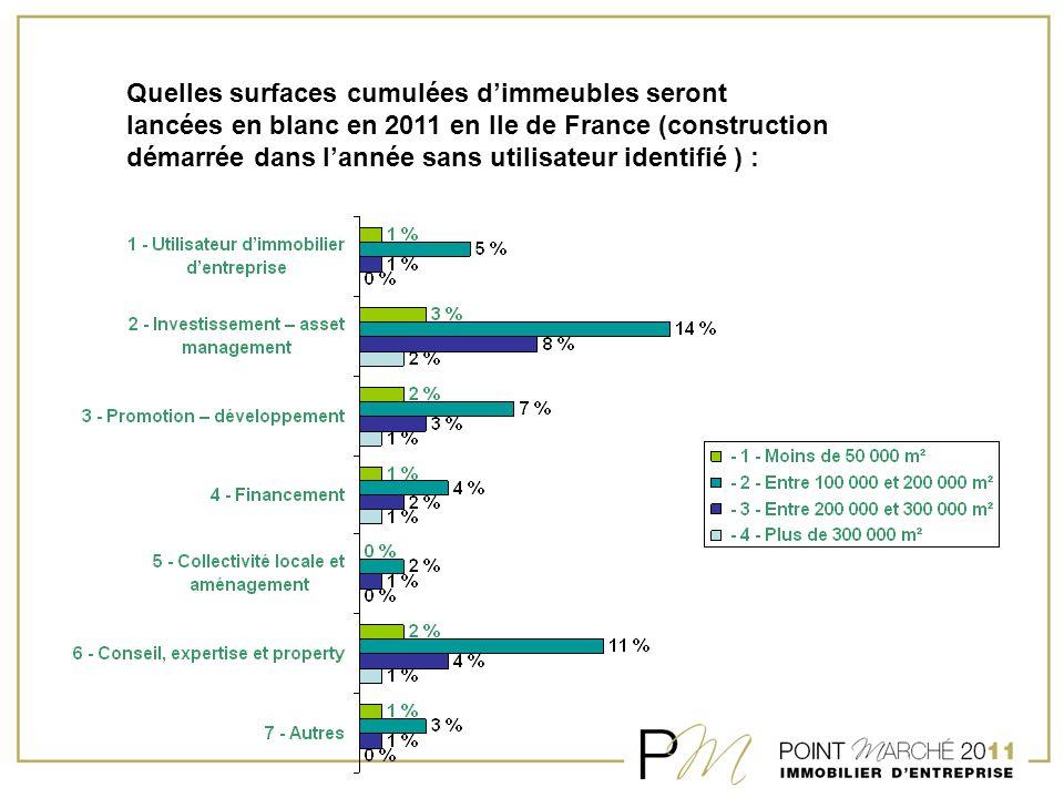 Quelles surfaces cumulées d'immeubles seront lancées en blanc en 2011 en Ile de France (construction démarrée dans l'année sans utilisateur identifié ) :
