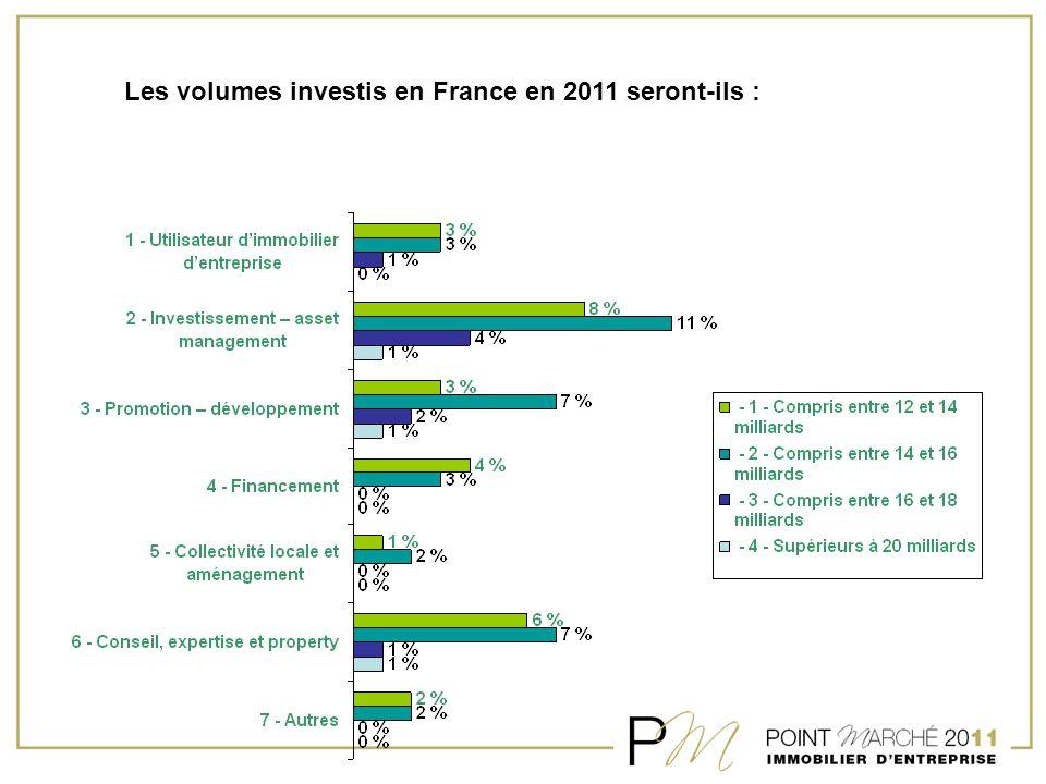 Les volumes investis en France en 2011 seront-ils :