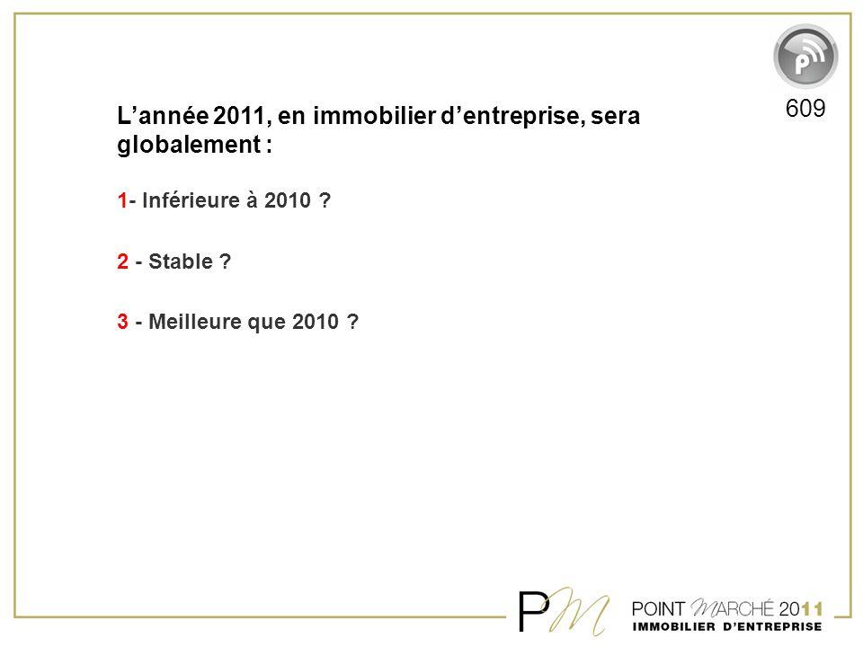 L'année 2011, en immobilier d'entreprise, sera globalement : 1- Inférieure à 2010 ? 2 - Stable ? 3 - Meilleure que 2010 ? 609