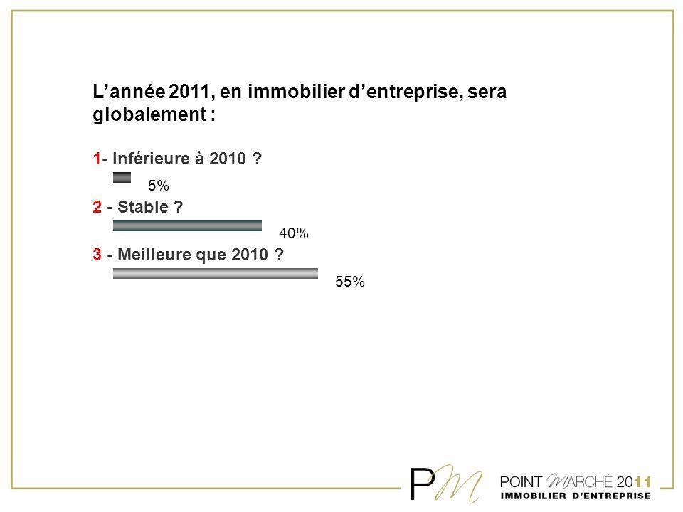 L'année 2011, en immobilier d'entreprise, sera globalement : 1- Inférieure à 2010 ? 2 - Stable ? 3 - Meilleure que 2010 ? 5% 40% 55%