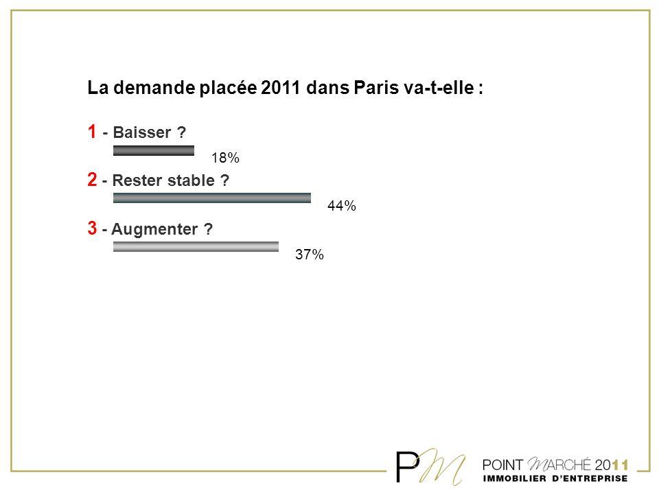 La demande placée 2011 dans Paris va-t-elle : 1 - Baisser ? 2 - Rester stable ? 3 - Augmenter ? 18% 44% 37%