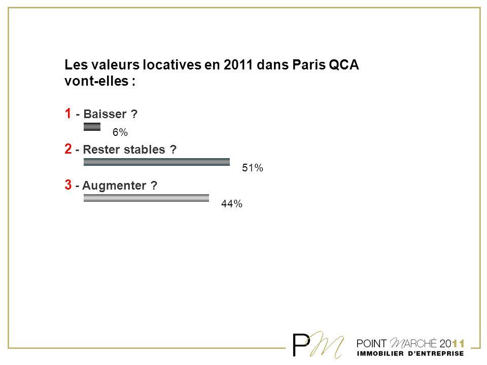 Les valeurs locatives en 2011 dans Paris QCA vont-elles : 1 - Baisser ? 2 - Rester stables ? 3 - Augmenter ? 6% 51% 44%