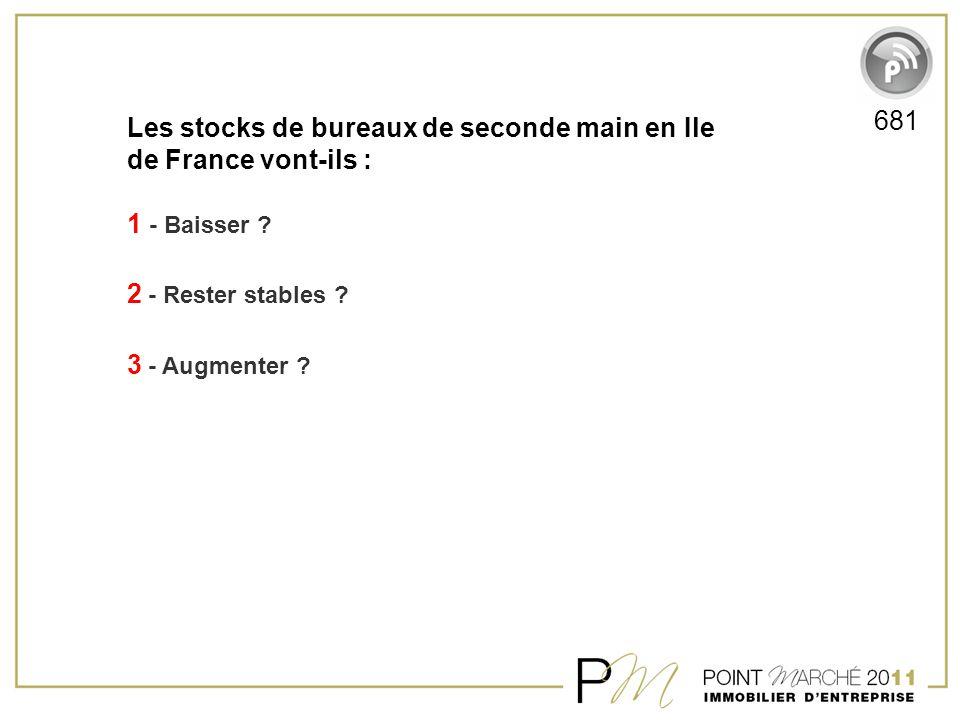 Les stocks de bureaux de seconde main en Ile de France vont-ils : 1 - Baisser ? 2 - Rester stables ? 3 - Augmenter ? 681