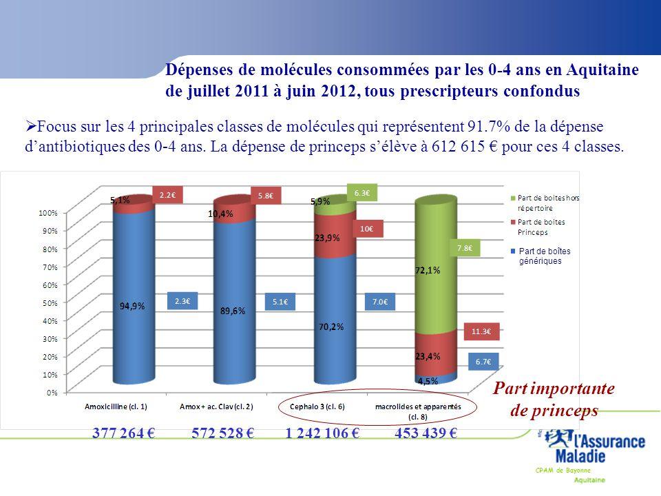 CPAM de Bayonne Dépenses de molécules consommées par les 0-4 ans en Aquitaine de juillet 2011 à juin 2012, tous prescripteurs confondus  Focus sur le