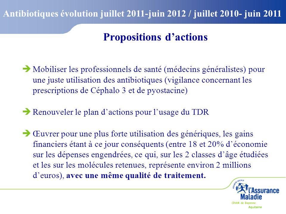 CPAM de Bayonne Antibiotiques évolution juillet 2011-juin 2012 / juillet 2010- juin 2011 èMobiliser les professionnels de santé (médecins généralistes