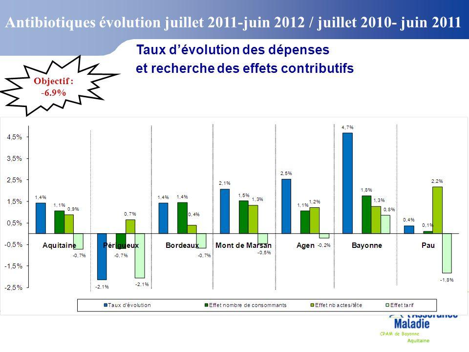 CPAM de Bayonne Antibiotiques évolution juillet 2011-juin 2012 / juillet 2010- juin 2011 Taux d'évolution des dépenses et recherche des effets contrib