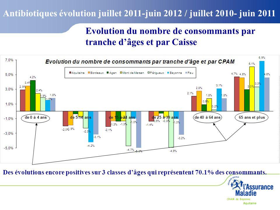 CPAM de Bayonne Evolution du nombre de consommants par tranche d'âges et par Caisse Des évolutions encore positives sur 3 classes d'âges qui représent