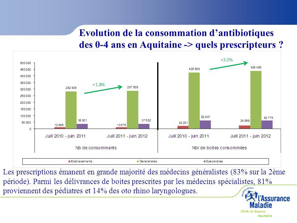 CPAM de Bayonne Evolution de la consommation d'antibiotiques des 0-4 ans en Aquitaine -> quels prescripteurs ? Les prescriptions émanent en grande maj