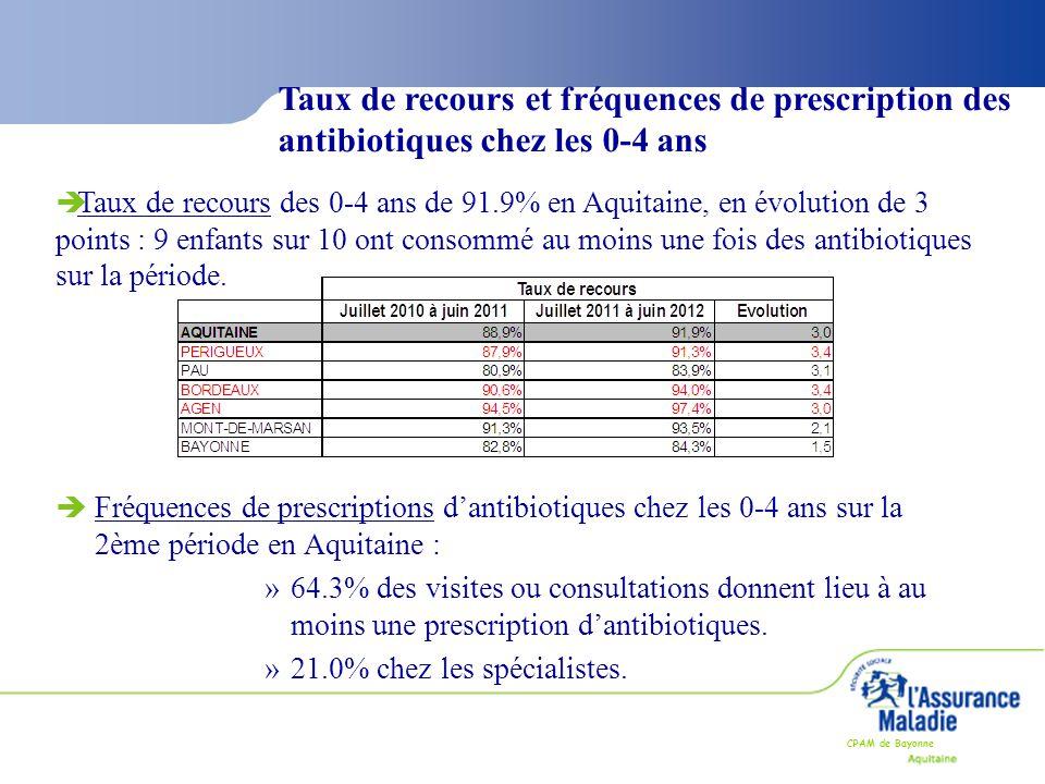 CPAM de Bayonne Taux de recours et fréquences de prescription des antibiotiques chez les 0-4 ans èFréquences de prescriptions d'antibiotiques chez les