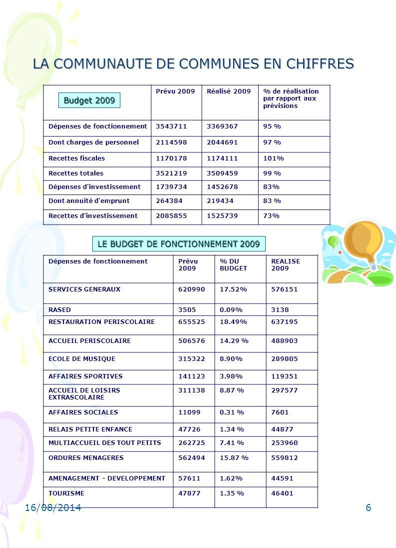 16/08/20146 LE BUDGET DE FONCTIONNEMENT 2009 LA COMMUNAUTE DE COMMUNES EN CHIFFRES Dépenses de fonctionnementPrévu 2009 % DU BUDGET REALISE 2009 SERVICES GENERAUX62099017.52%576151 RASED35050.09%3138 RESTAURATION PERISCOLAIRE65552518.49%637195 ACCUEIL PERISCOLAIRE50657614.29 %488903 ECOLE DE MUSIQUE3153228.90%289805 AFFAIRES SPORTIVES1411233.98%119351 ACCUEIL DE LOISIRS EXTRASCOLAIRE 3111388.87 %297577 AFFAIRES SOCIALES110990.31 %7601 RELAIS PETITE ENFANCE477261.34 %44877 MULTIACCUEIL DES TOUT PETITS2627257.41 %253960 ORDURES MENAGERES56249415.87 %559812 AMENAGEMENT - DEVELOPPEMENT576111.62%44591 TOURISME478771.35 %46401 Prévu 2009Réalisé 2009% de réalisation par rapport aux prévisions Dépenses de fonctionnement3543711336936795 % Dont charges de personnel2114598204469197 % Recettes fiscales11701781174111101% Recettes totales3521219350945999 % Dépenses d'investissement1739734145267883% Dont annuité d'emprunt26438421943483 % Recettes d'investissement2085855152573973% Budget 2009