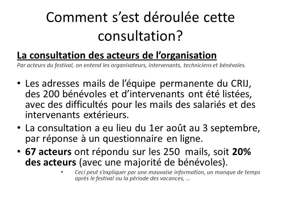 Quels sont les résultats de cette consultation.