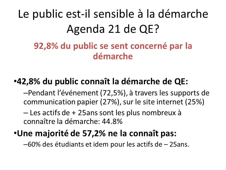 Le public est-il sensible à la démarche Agenda 21 de QE.